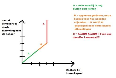 grafiek